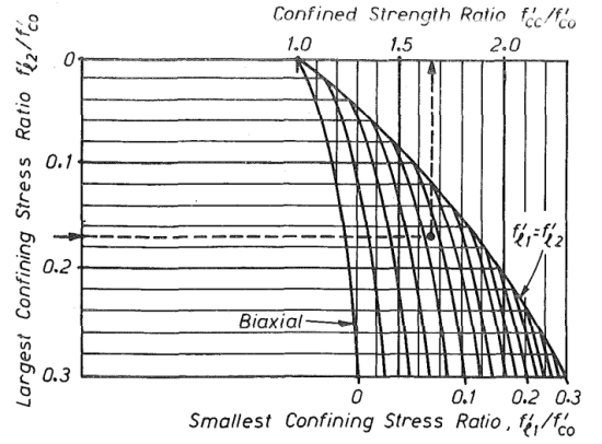 Confined Strength Ratio - Mander