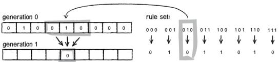1DCA-rule