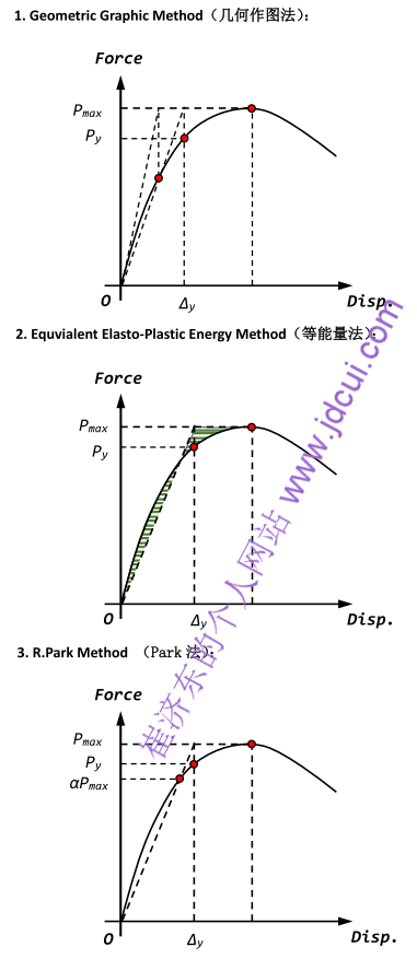 Yielding Point Method