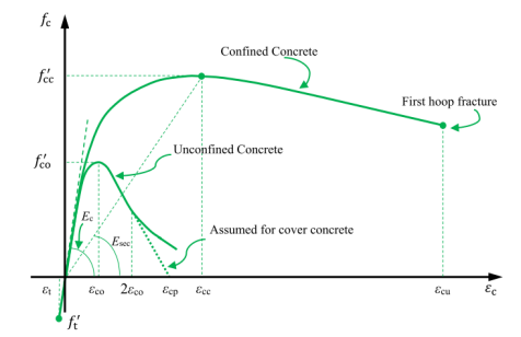 ManderConcreteModel