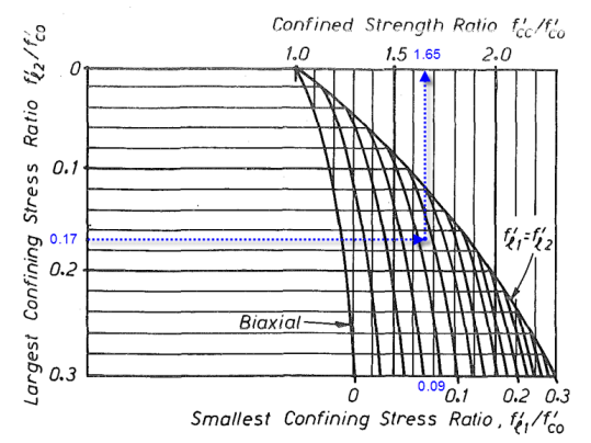 mander强度提高系数-Example1