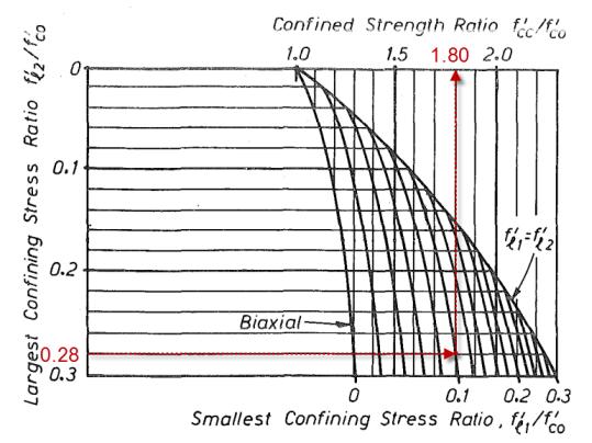 mander强度提高系数-Example2
