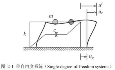 SDOF-System