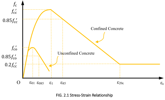 SRModel-Stress-Strain