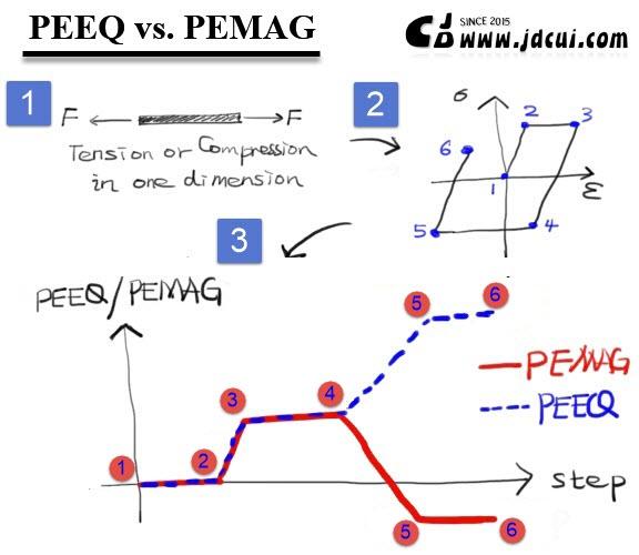 PEEQvsPEMAG1